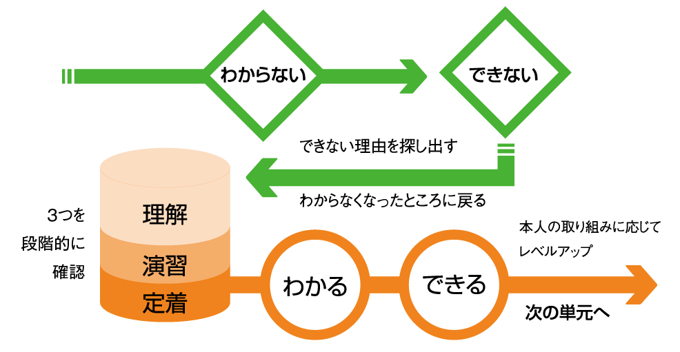 学習体制イメージ